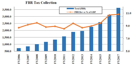 Futile-tax-collection-procedure-gph1