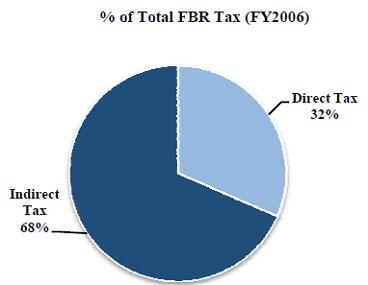 Futile-tax-collection-procedure-gph2