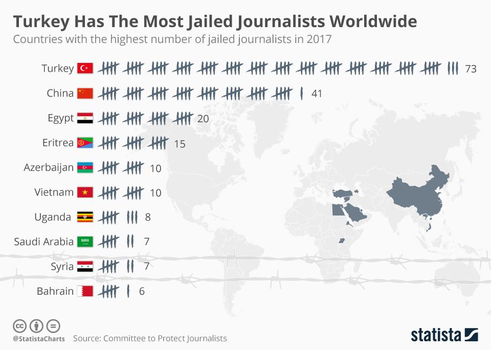 Turkey Has The Most Jailed Journalists Worldwide